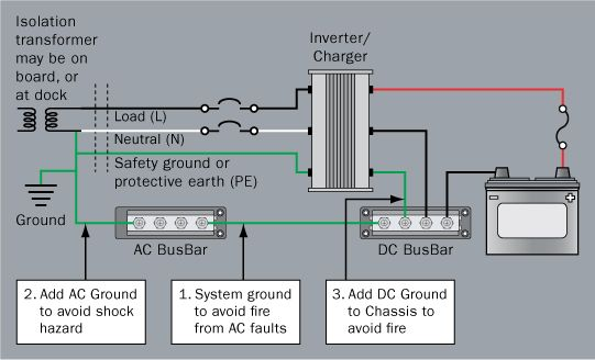 Grounding and Circuit Protection for Inverters and Battery Chargers on 6v to 12v conversion diagram, basic dc electricity diagram, basic home wiring circuits, ac to dc converter diagram, dc to ac circuit diagram, basic 12 volt wiring diagrams, basic wiring schematics, basic earth's magnetic field diagram,