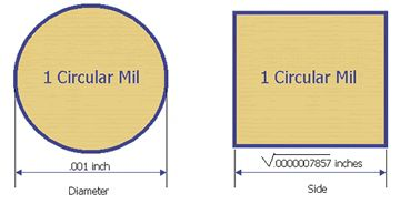 CM - Circular Mil Area - Engineering ToolBox