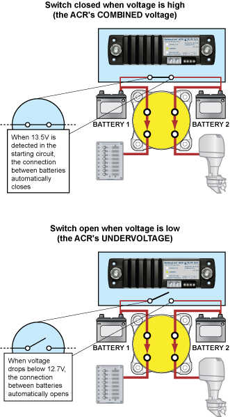 Blue Sea Systems U0026 39  Cl-series Batterylink U2122 Acr
