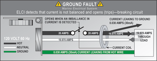 Ground Fault