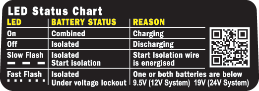 LED Status Chart instructions blue sea systems  at n-0.co