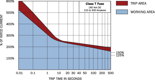 Blow Delay Curve Diagram